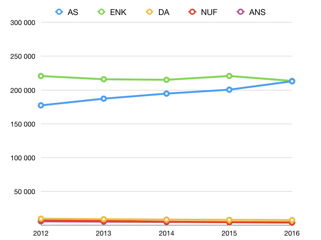 Statistikk over foretak i Norge mellom 2012 og 2016